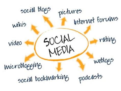 The Impact of Social Media Marketing on Brand Equity: An