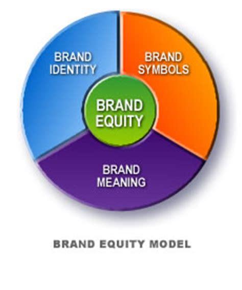 Three essays on brand equity - University of Iowa